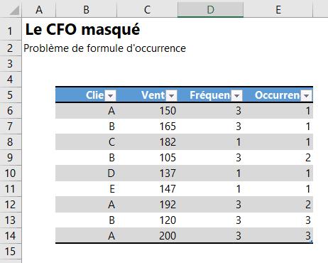 Erreurs de formules - Résolution
