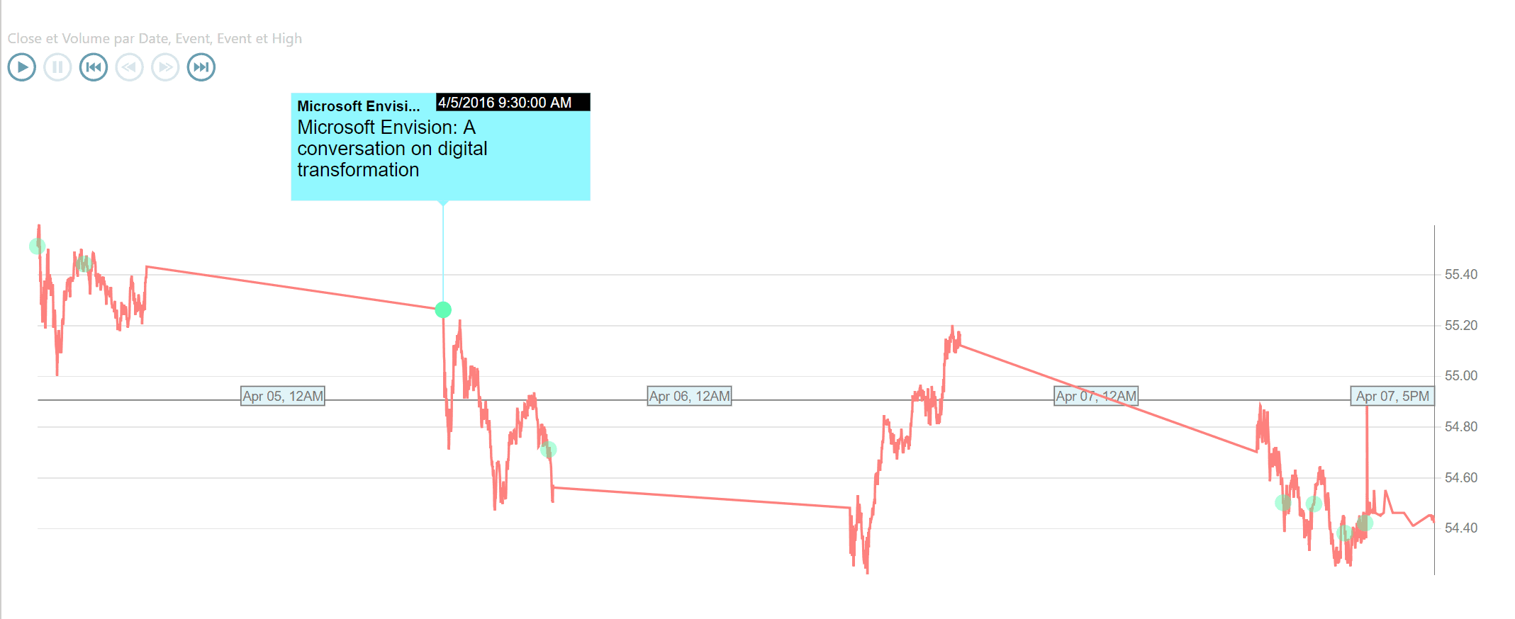 Data pulse chart