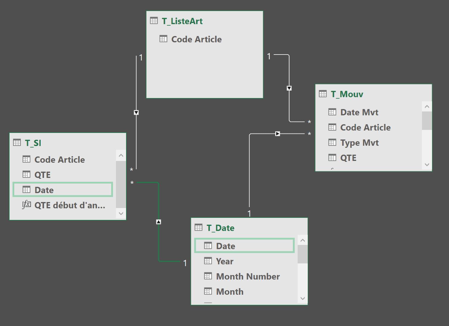 Modèle données inventaire