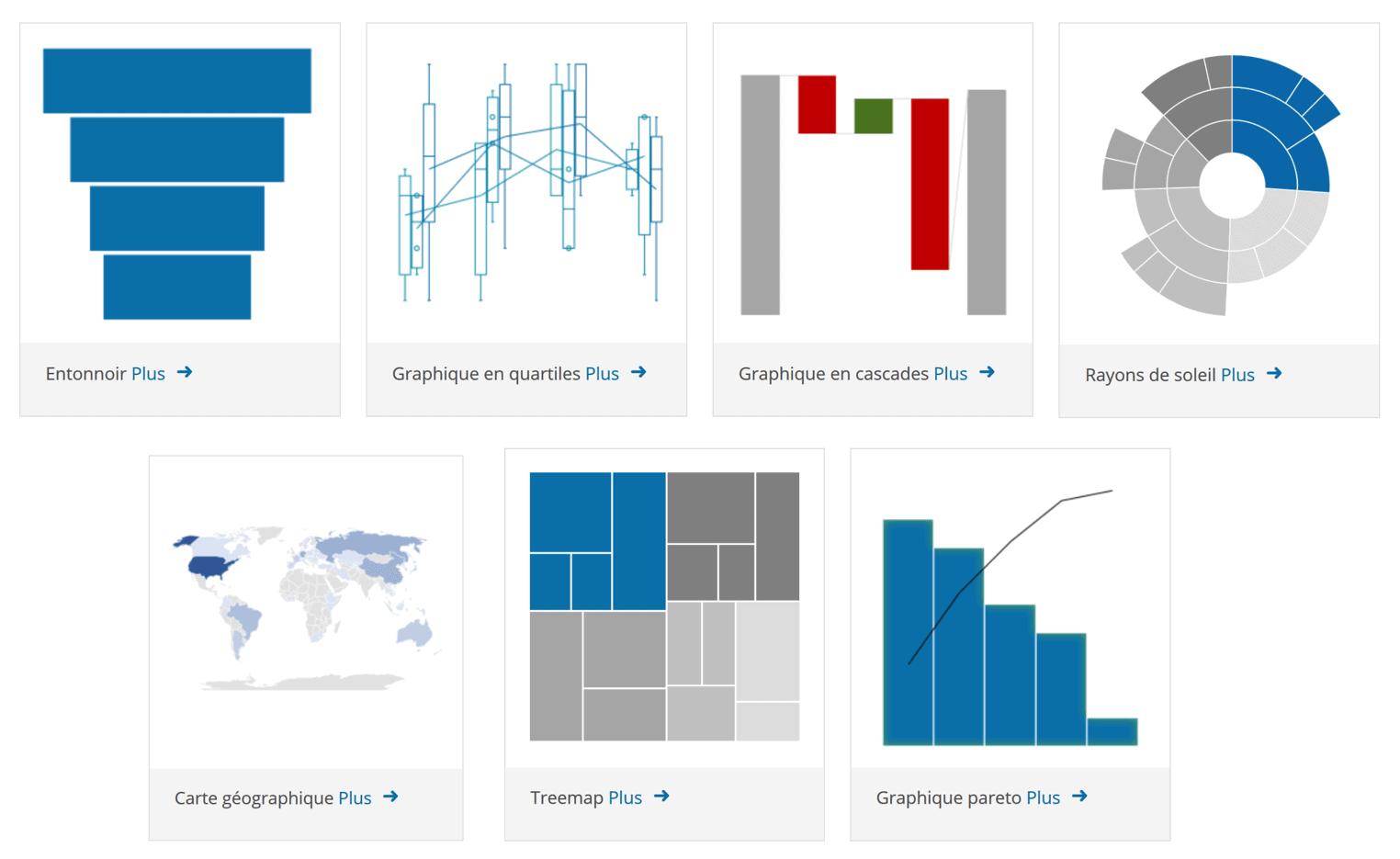 Visualisations de données