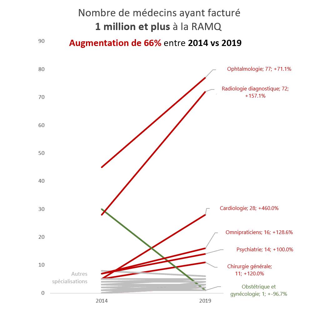 Graphique avec pourcentages