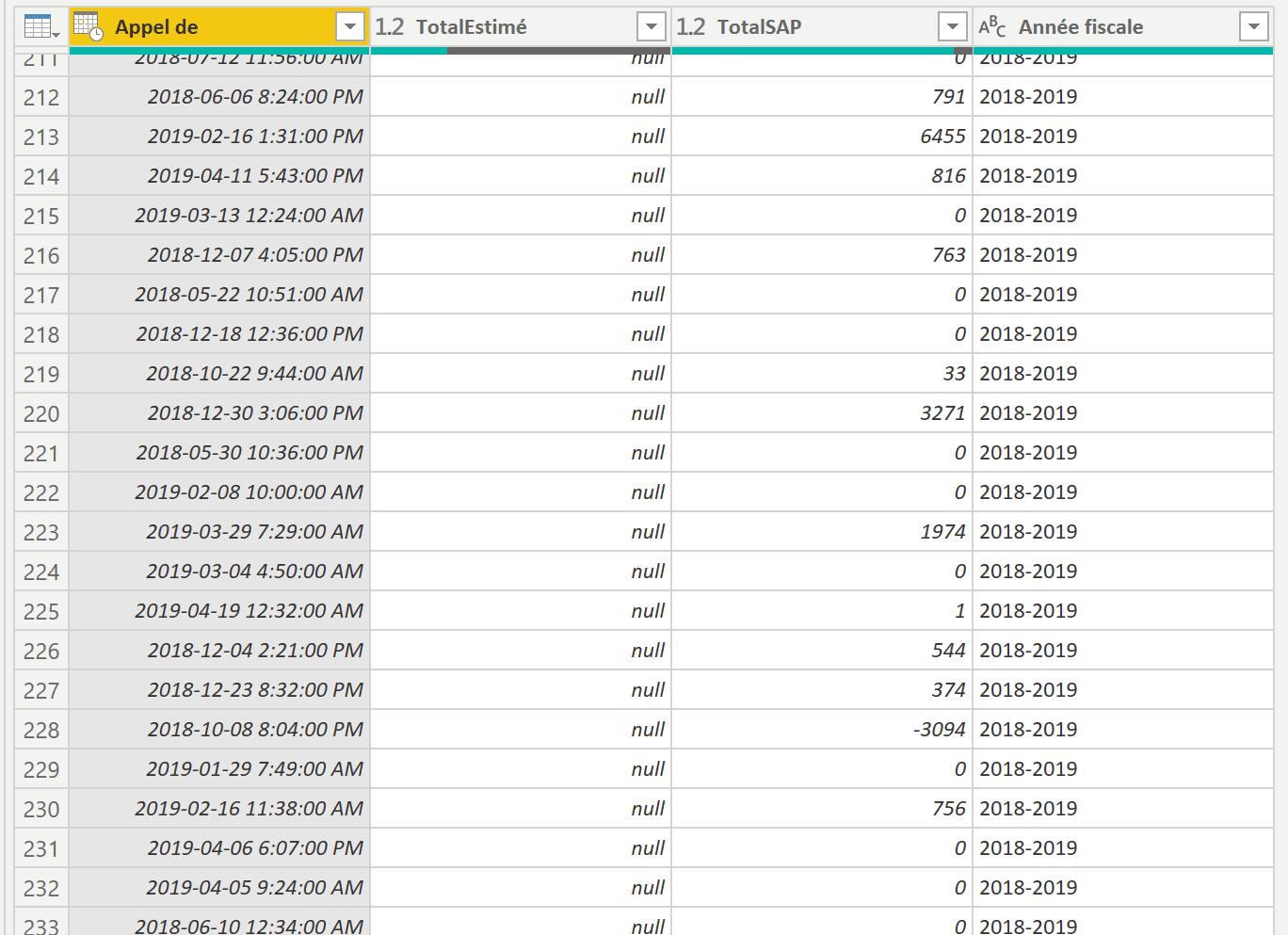 Données 2018-2019