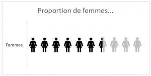 Femmes infographie excel