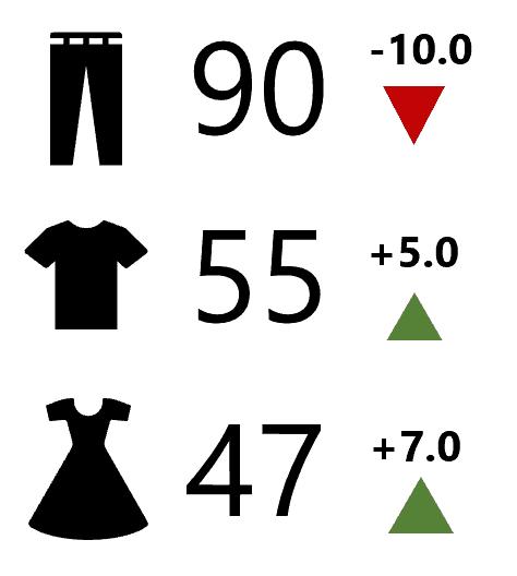 Infographies avec écarts
