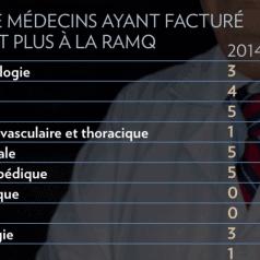 La-presse-nombre-médecin-facturation-2