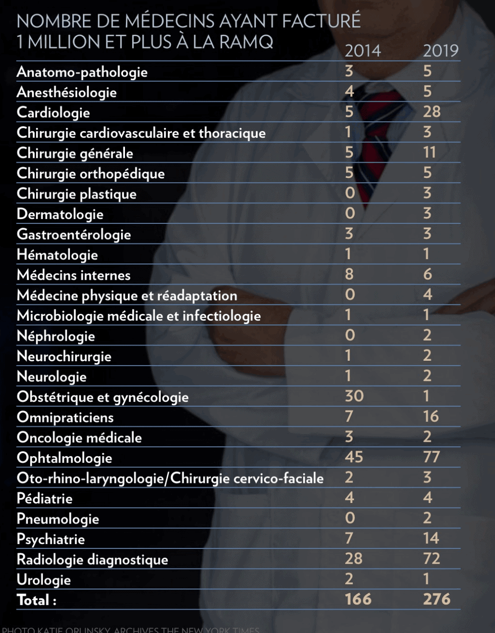 La presse - facturation médecins