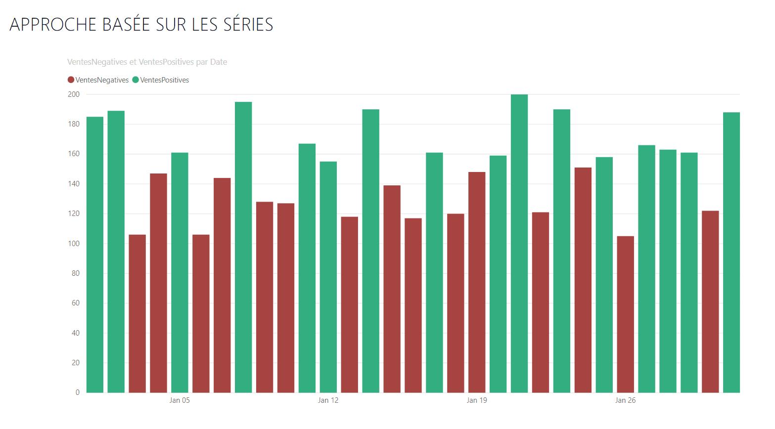 Power BI visualisation basée sur séries de données