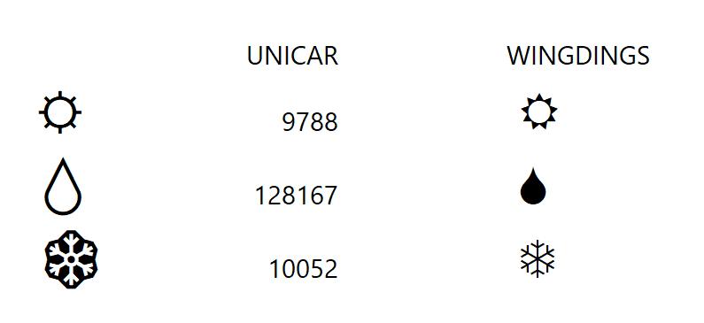 Unicar vs Wingdings