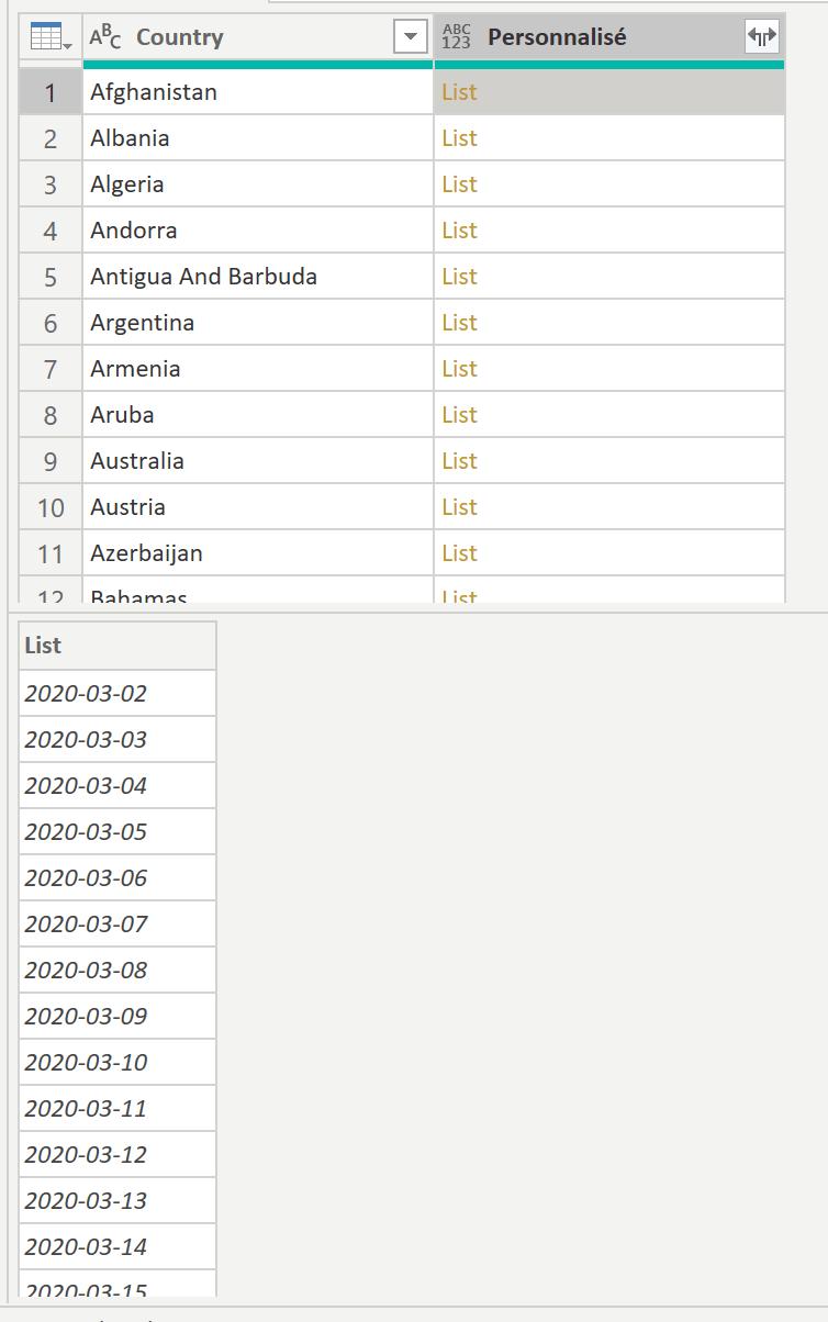 Listes par pays