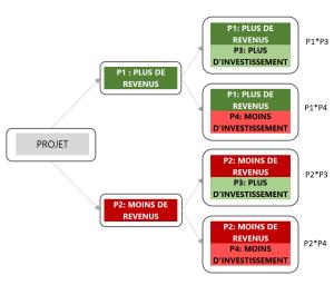 arbre décision