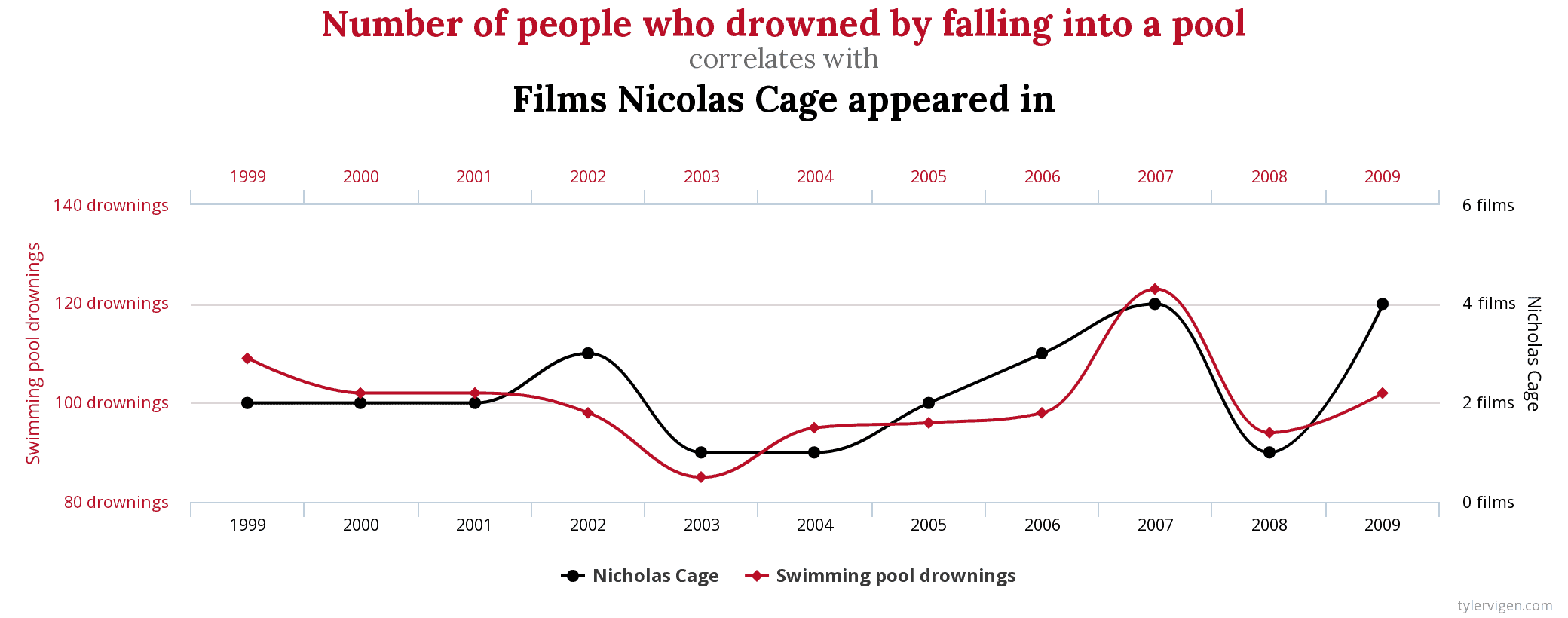 Nicolas Cage correlation