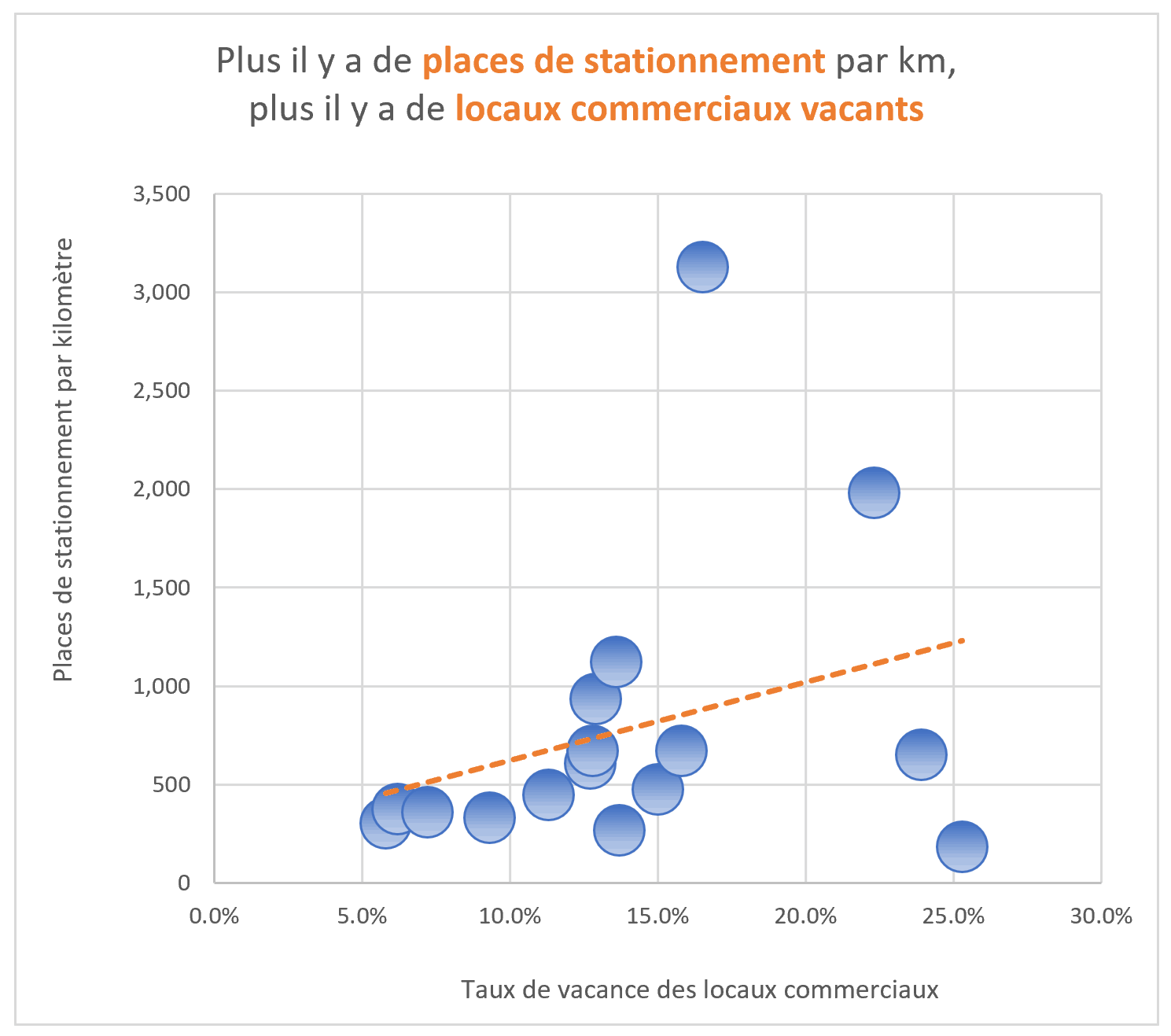 Stationnements commercants Excel