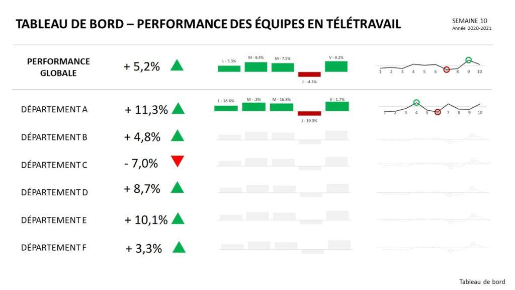 Indicateurs de performance en contexte de télétravail