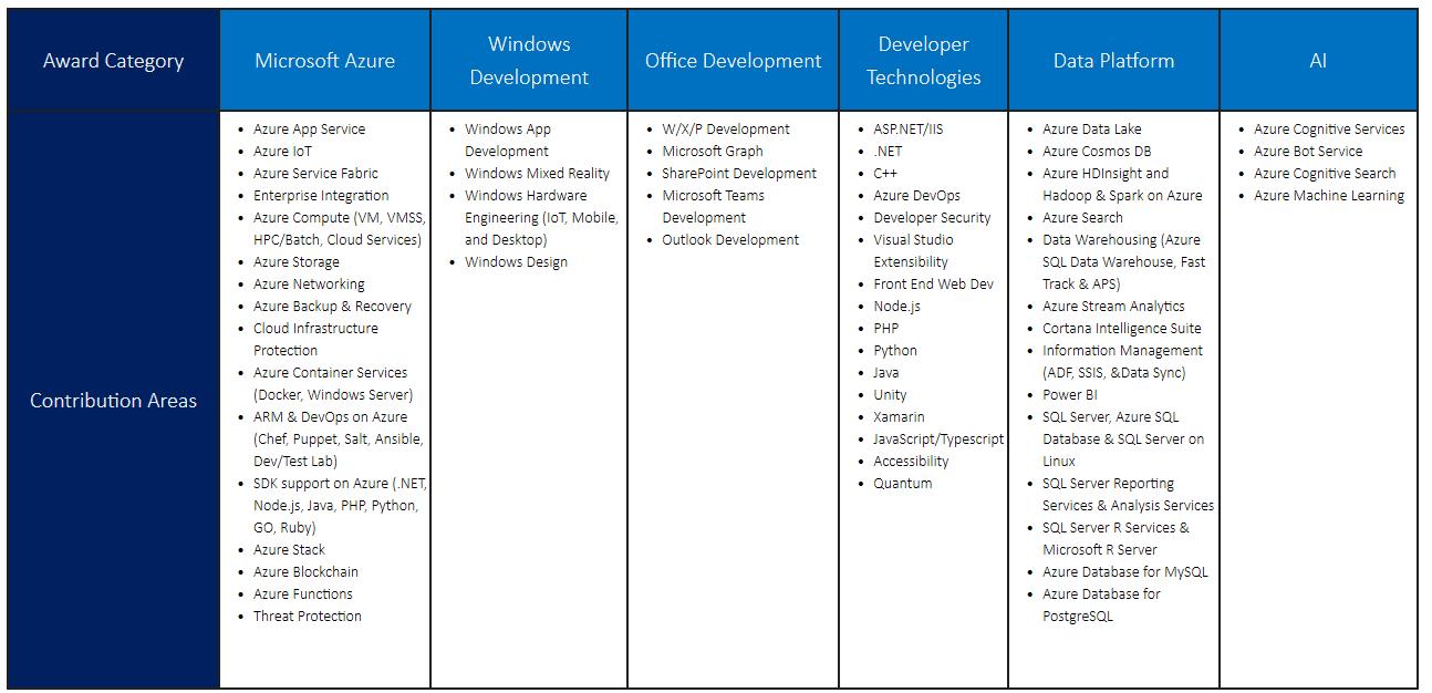 Microsoft MVP Catégories