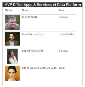 MVP Data Platform et Office Apps & Services