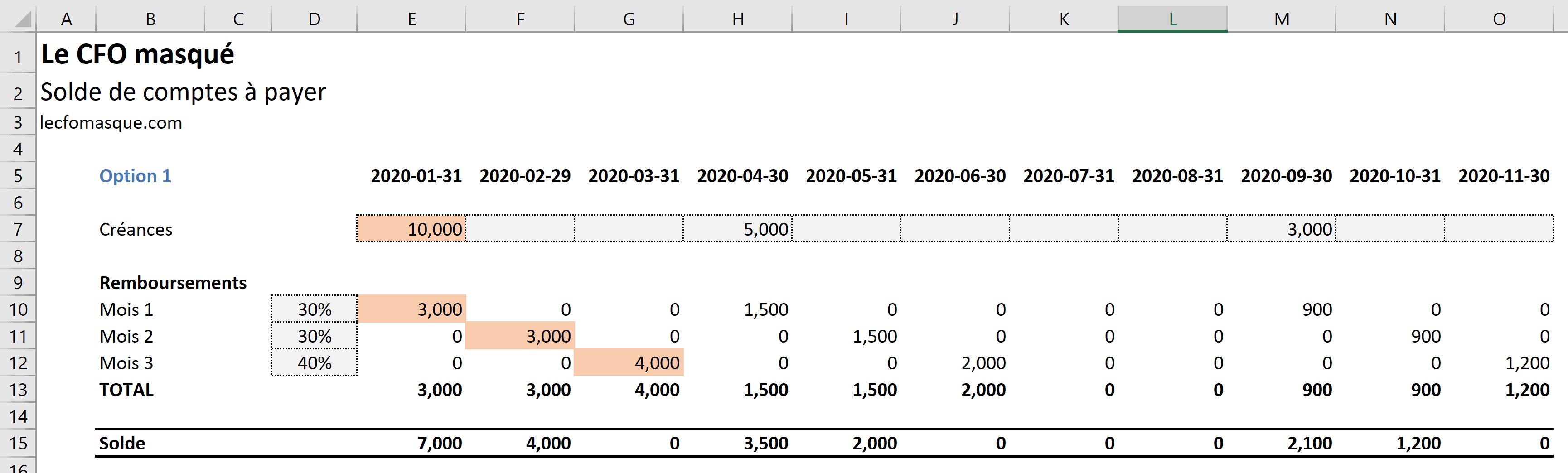Modélisation des Comptes à Payer