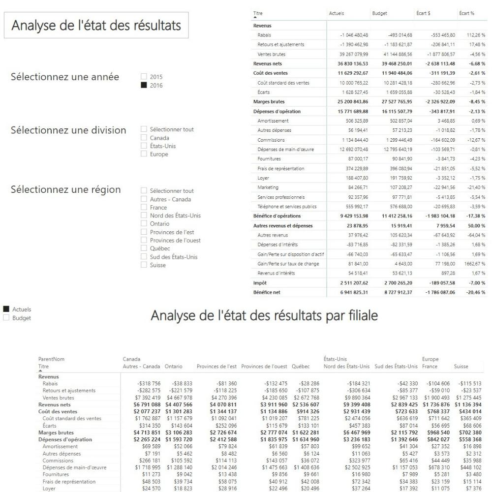 Rapport Power BI - État des résultats