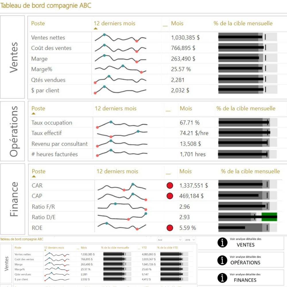 Rapport Power BI - Inspiration Stephen Few