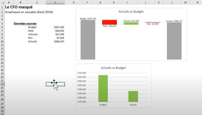 Thèmes Excel pour graphiques en cascades