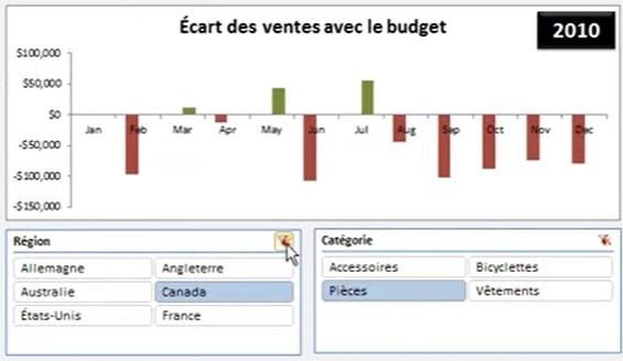Tableau de bord des ventes - Écarts au budget