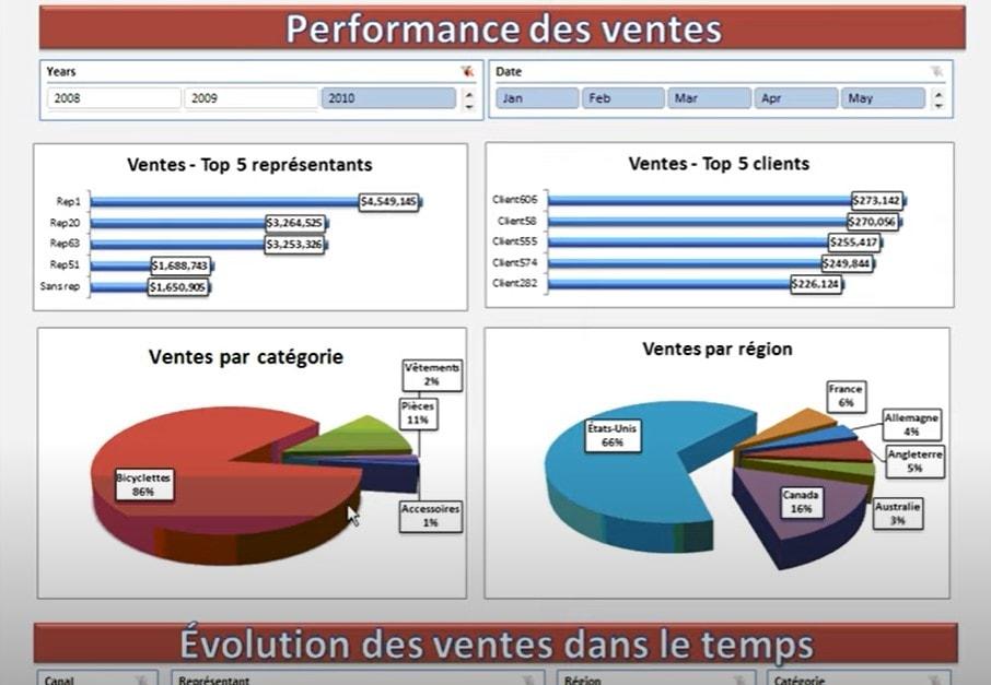 Tableau de bord des ventes - Performance