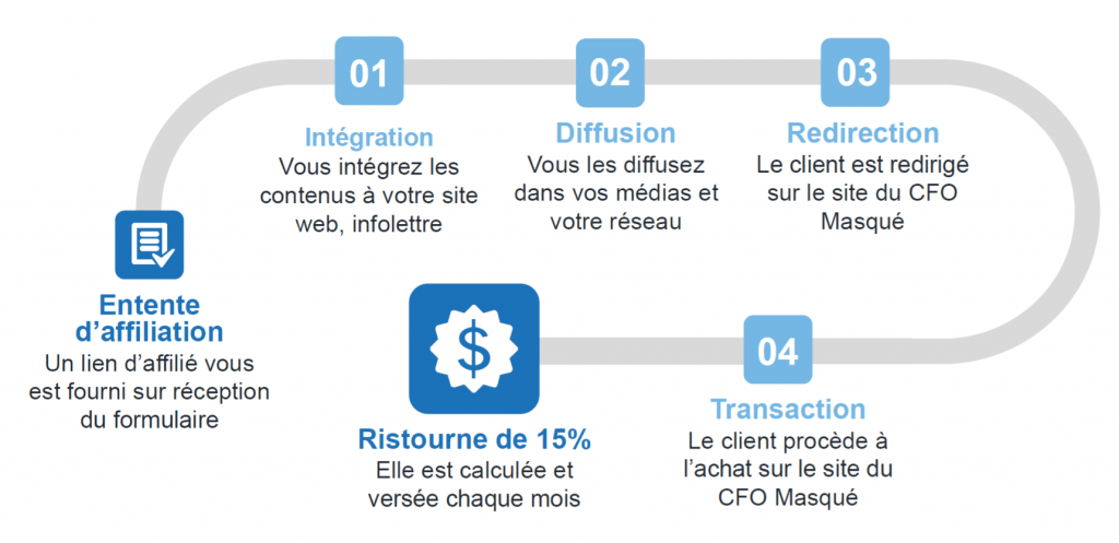 Le-CFO-masque_programme-affiliation
