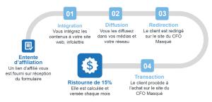 Le-CFO-masque_programme-affiliation