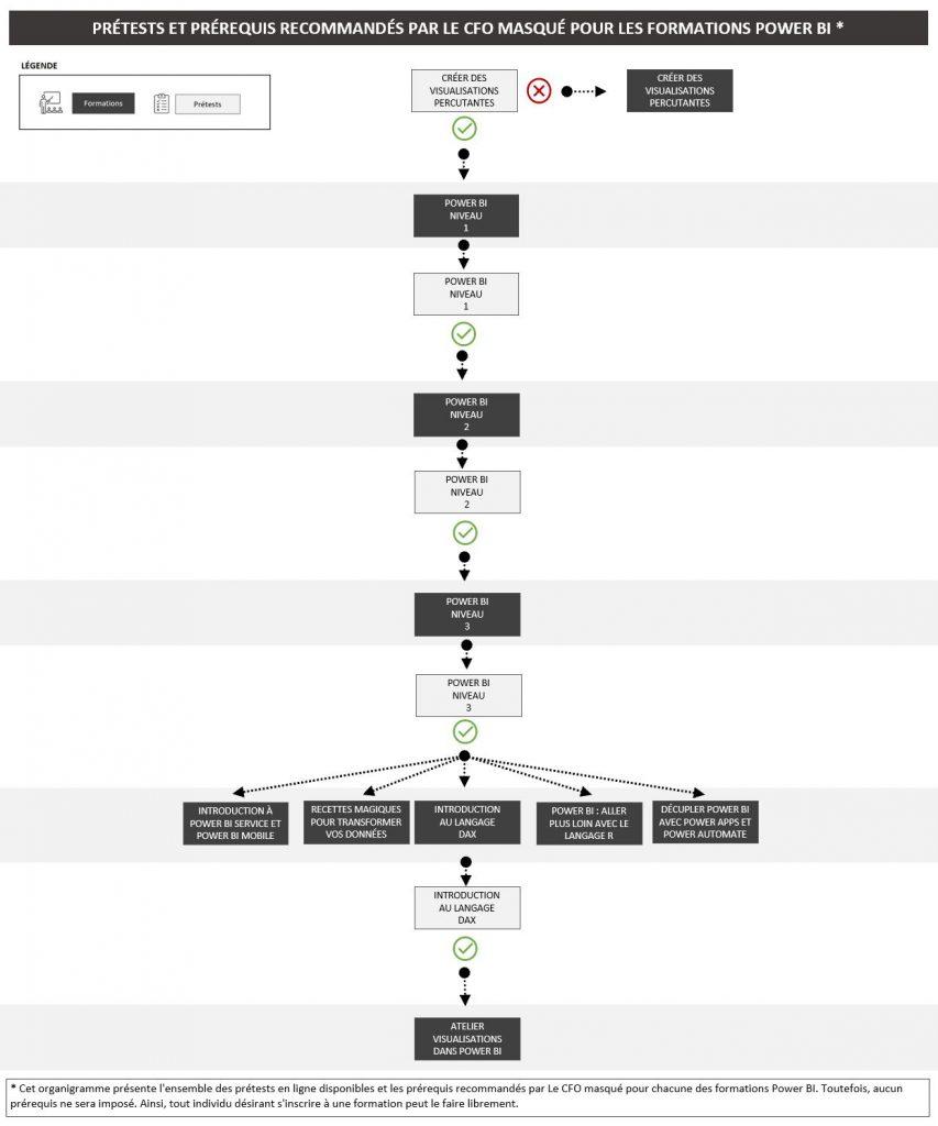 Prétests formations Power BI