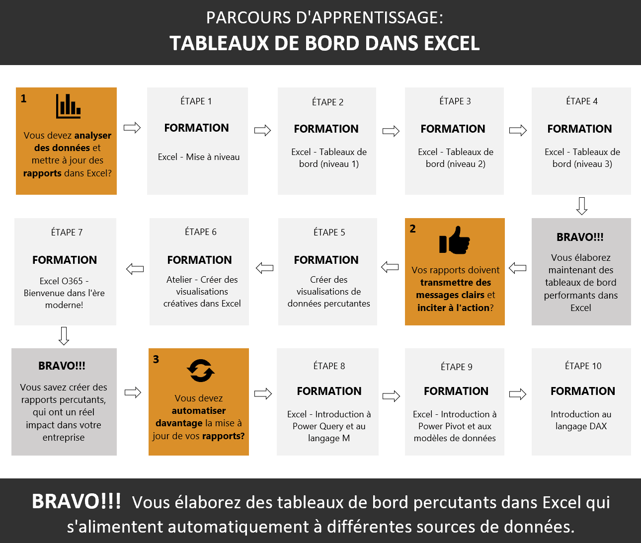 Parcours Excel Tableaux de bord