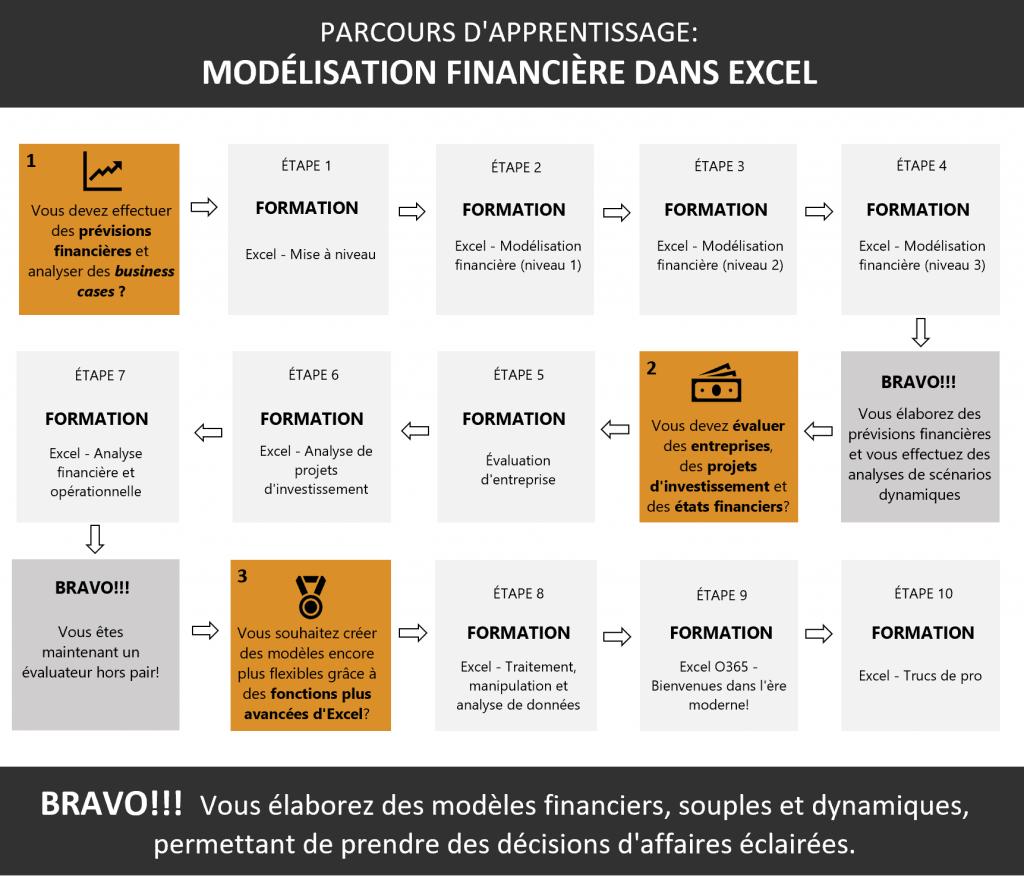 Parcours modélisation financière Excel