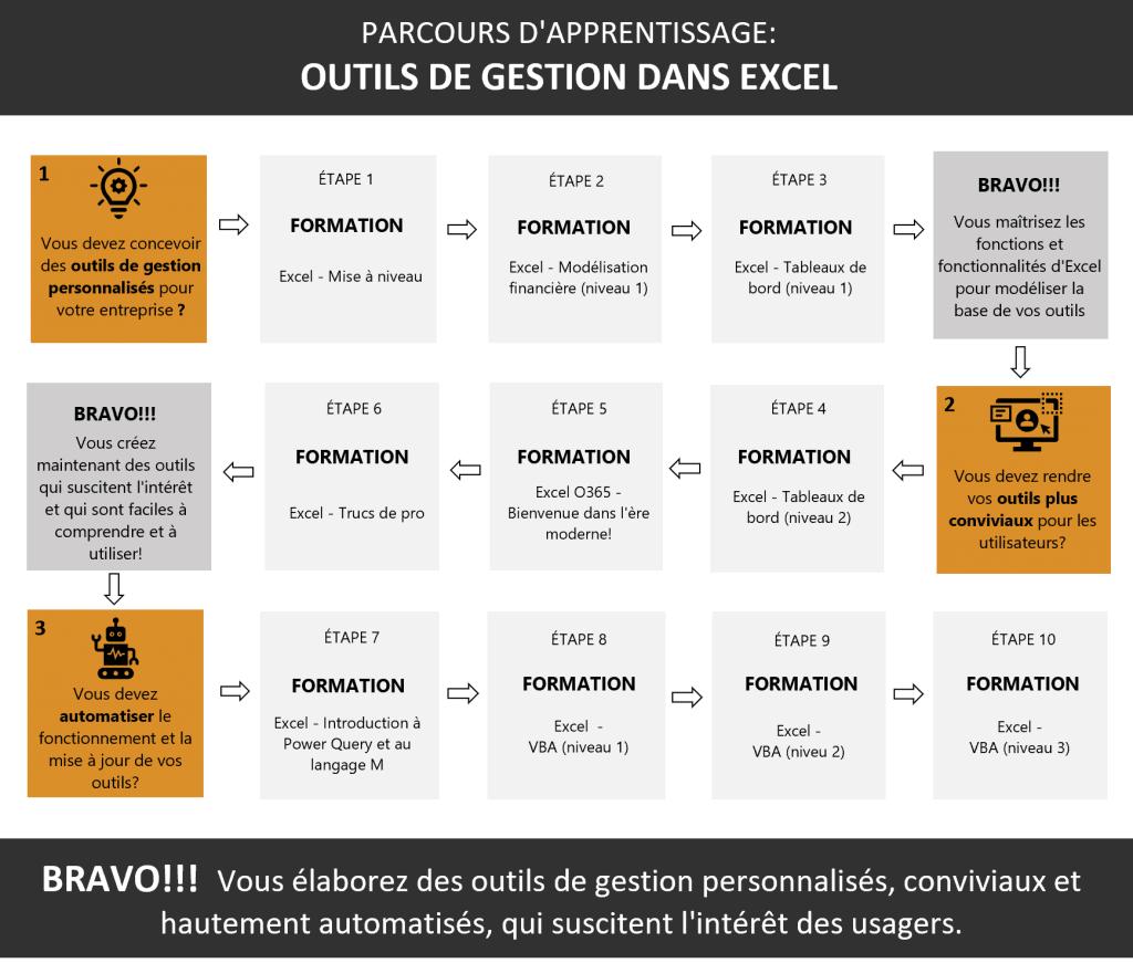 Parcours Outils de gestion Excel
