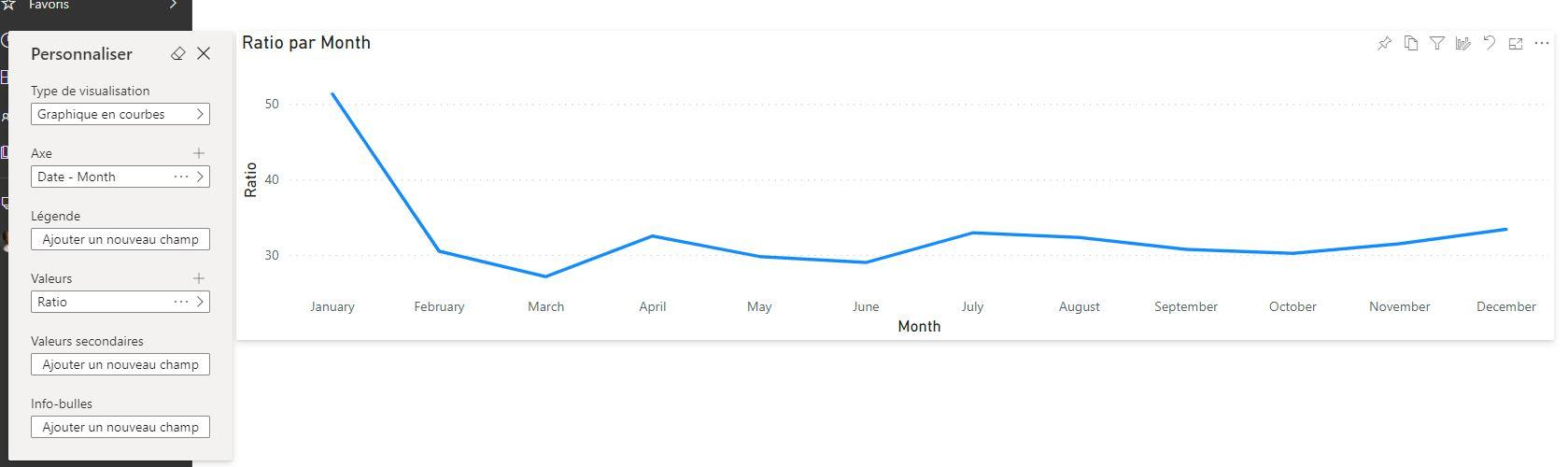 Visualisation par mois