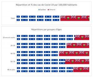 Visualisation de données La Presse+ Covid-19