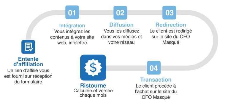 Le CFO masqué - Processus d'affiliation