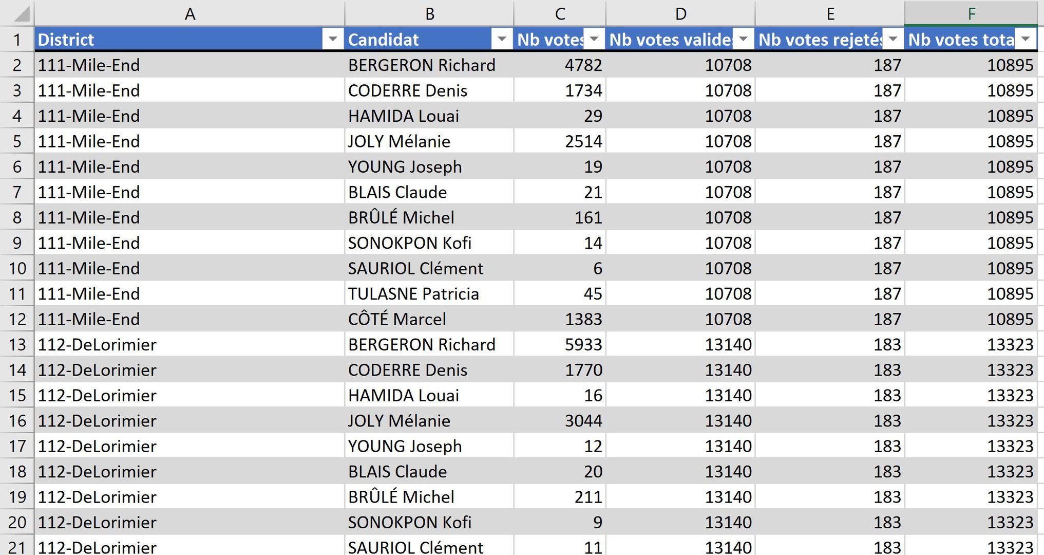 Données mises sous forme de tableaux dans Excel