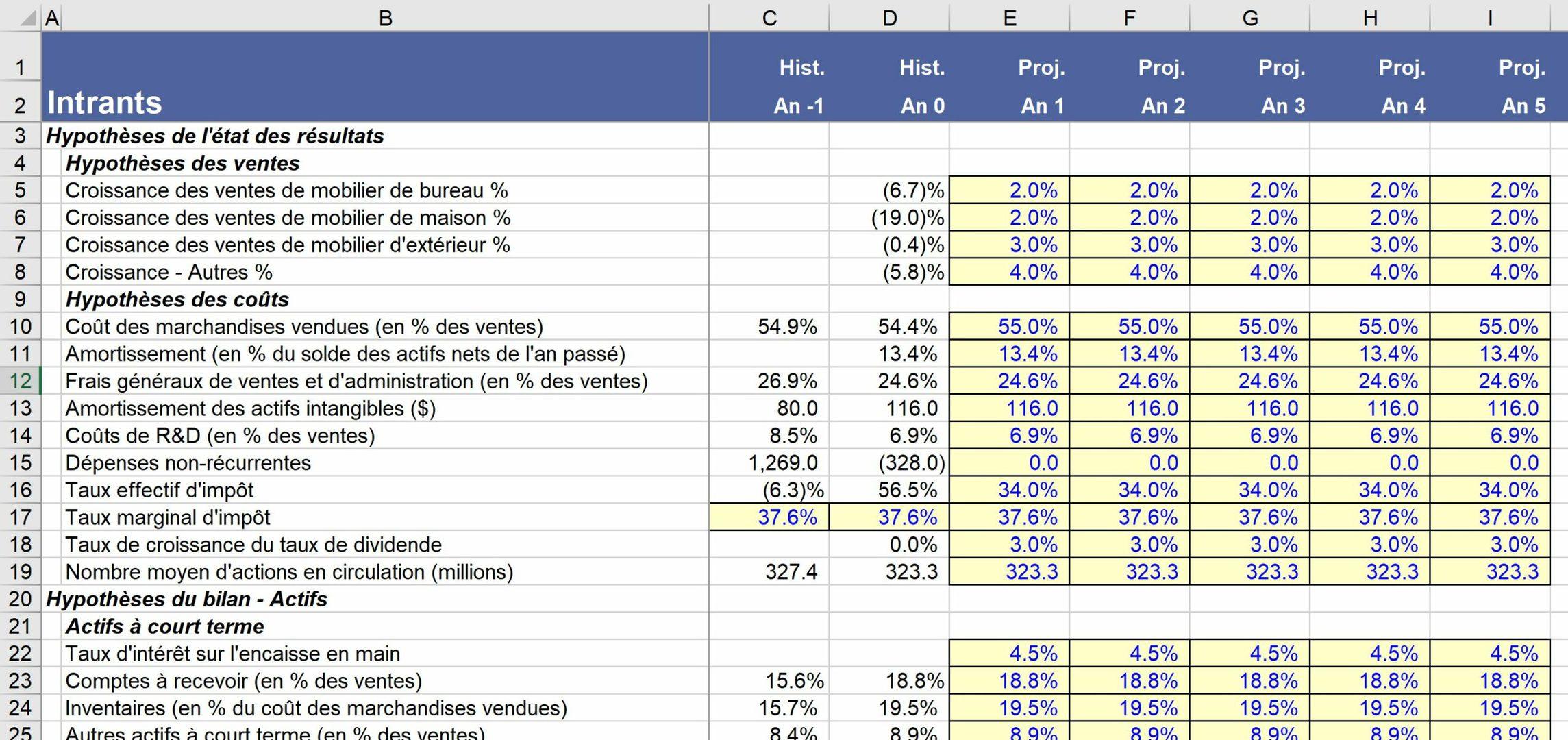 Déterminer les hypothèses d'un modèle financier