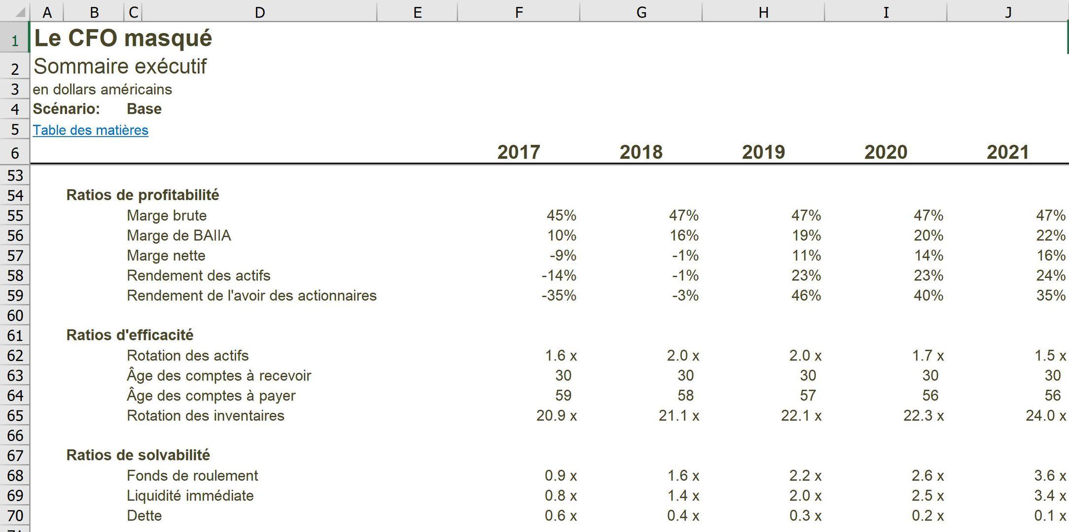 Sommaire exécutif d'un modèle financier dans Excel