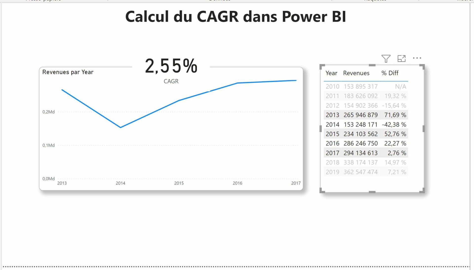 Mesure DAX CAGR dans Power BI