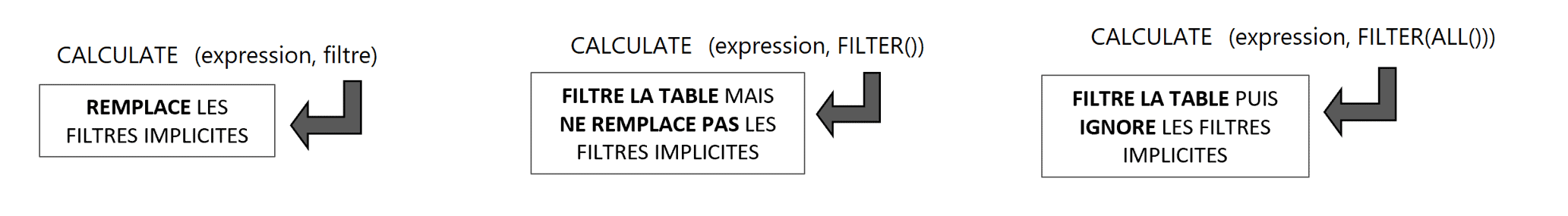 Filtres explicites en langage DAX