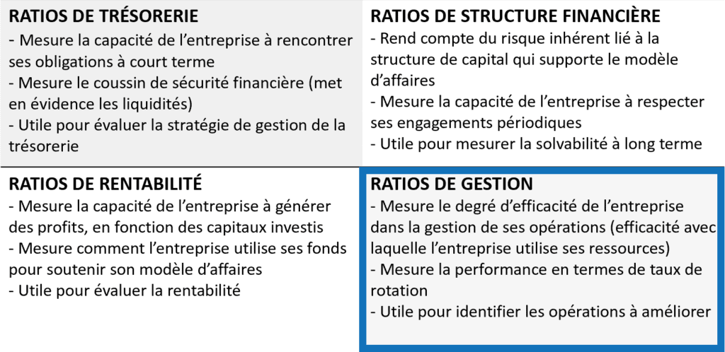 Ratios financiers - Gestion