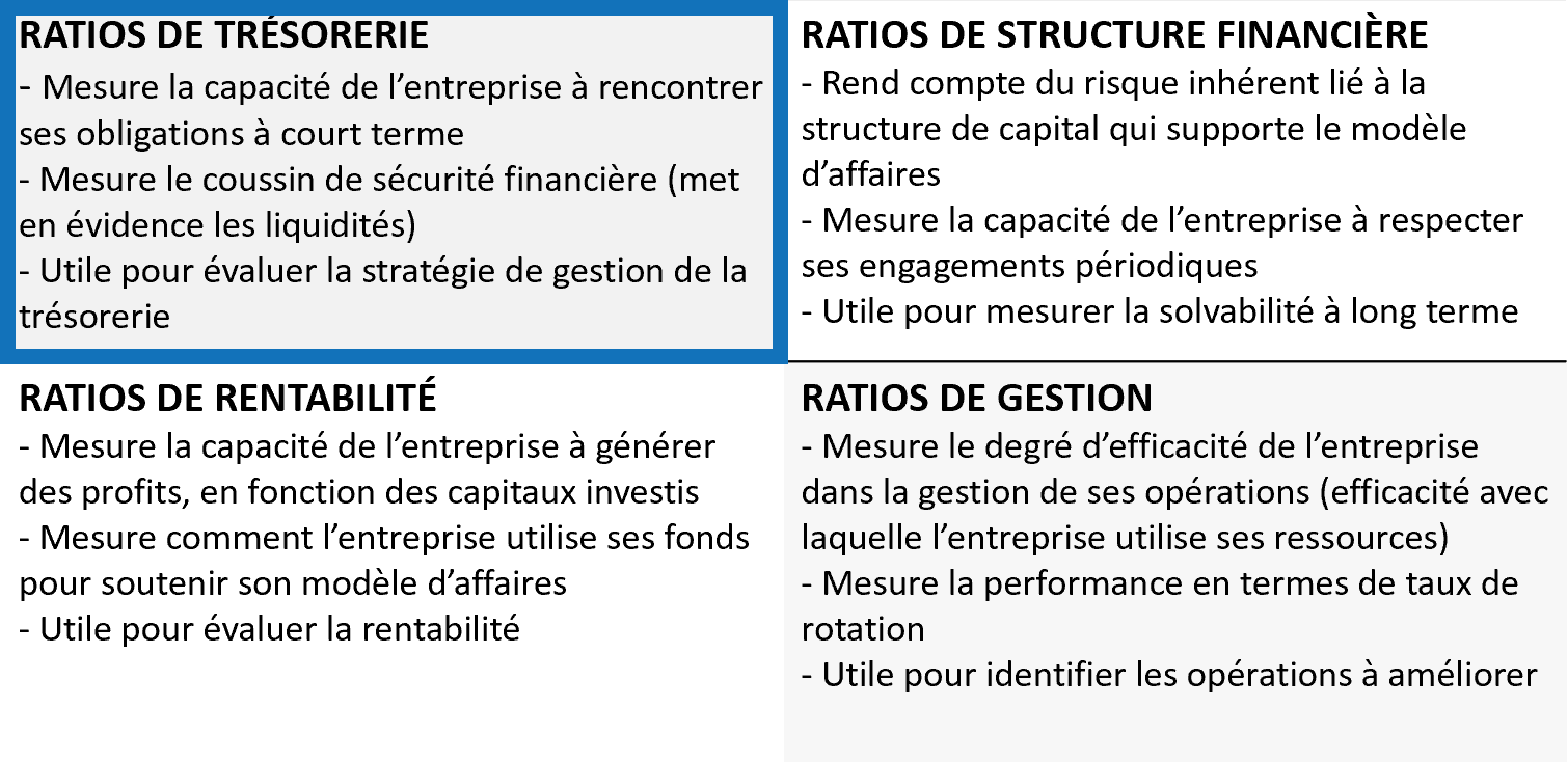 Ratios financiers - Trésorerie