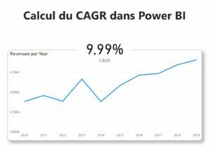 Taux annuel composé dans Power BI