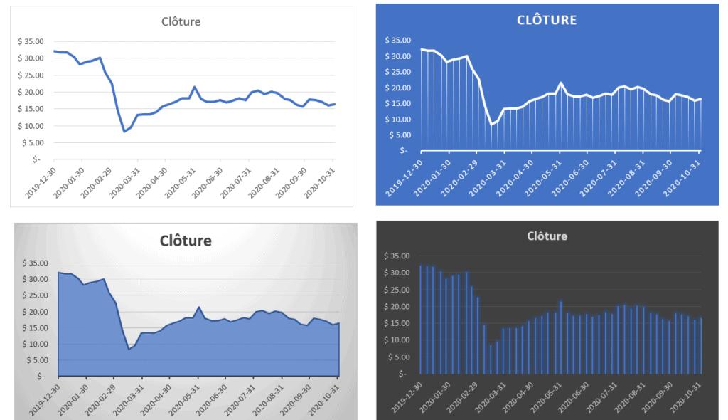 Graphique Excel données boursières