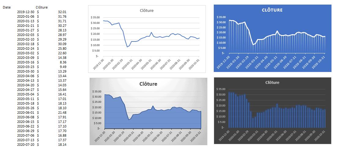 Graphiques évolution cours des actions dans Excel