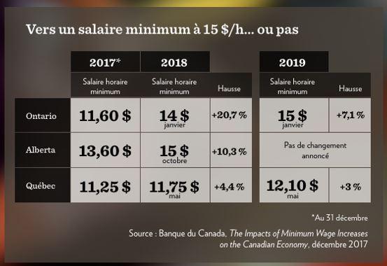 Visualisations de la progression du salaire horaire Ontario vs Québec