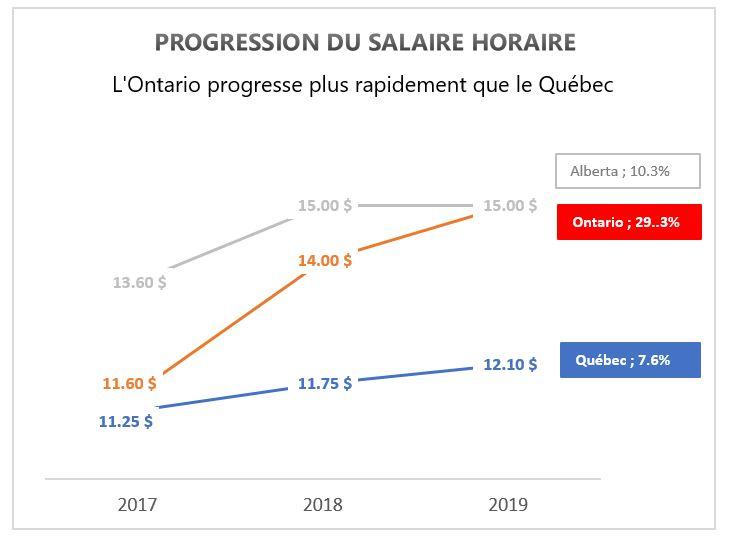 Visualisation de données salaire horaire