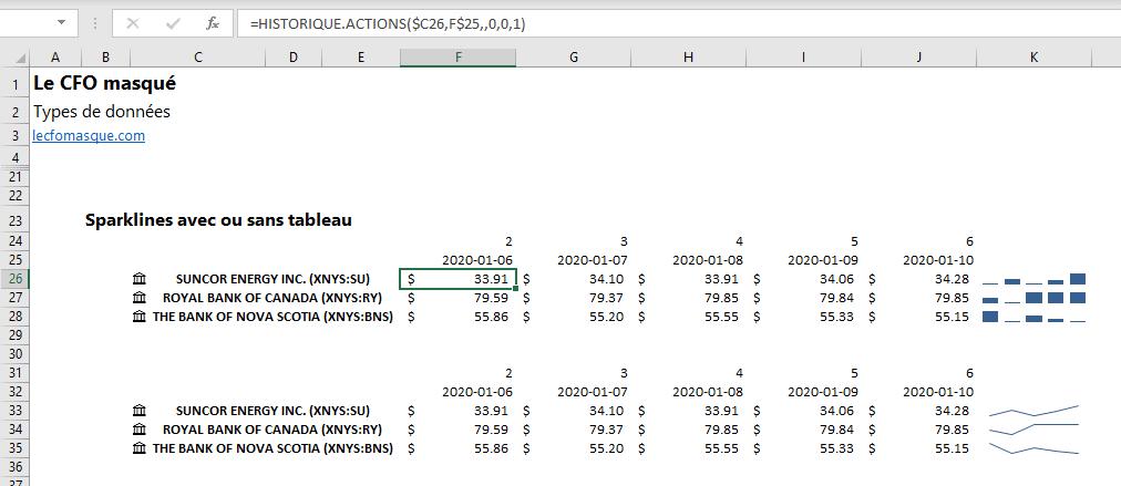 Graphique boursiers sparklines dans Excel