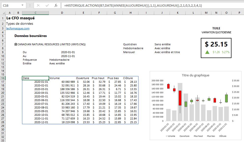Graphique boursier dans Excel