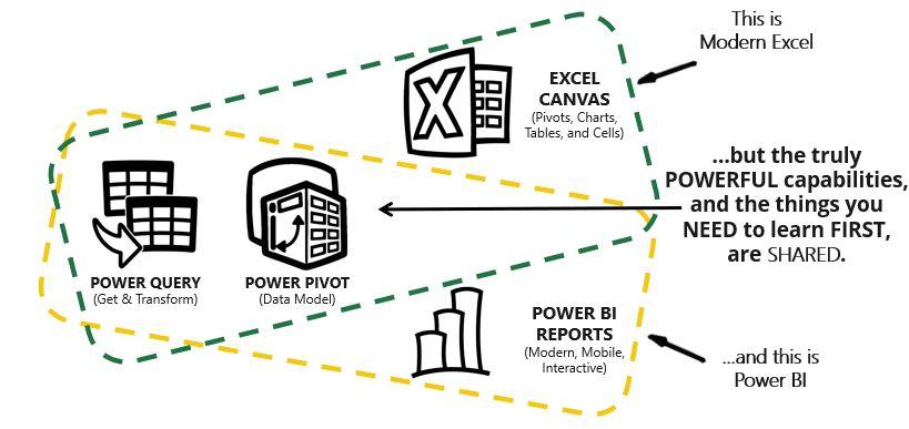 Aspects communs d'Excel moderne et de Power BI