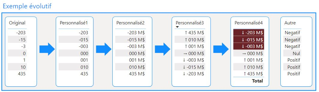 Formats personnalisés Power BI